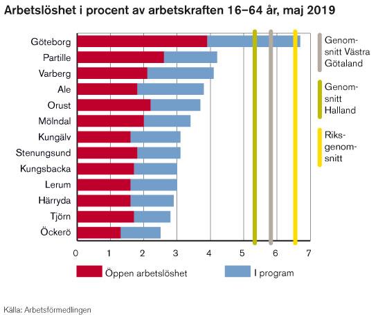 I Göteborgs stad är den totala arbetslösheten 6,7 procent.