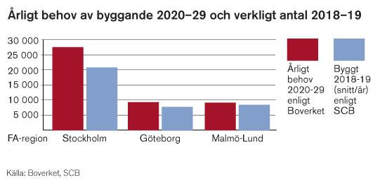 Störst glapp mellan behov och byggda bostäder är det i Stockholmsregionen.